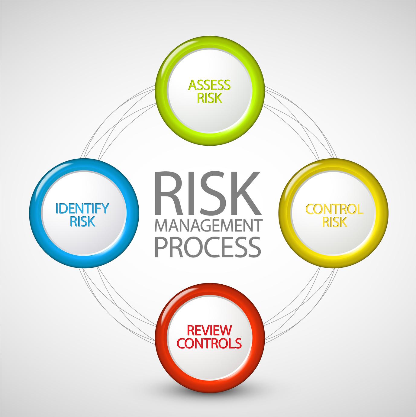 Evaluarea riscurilor